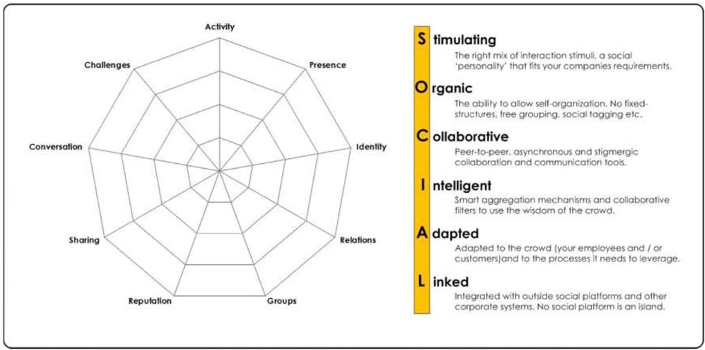 social-acronym